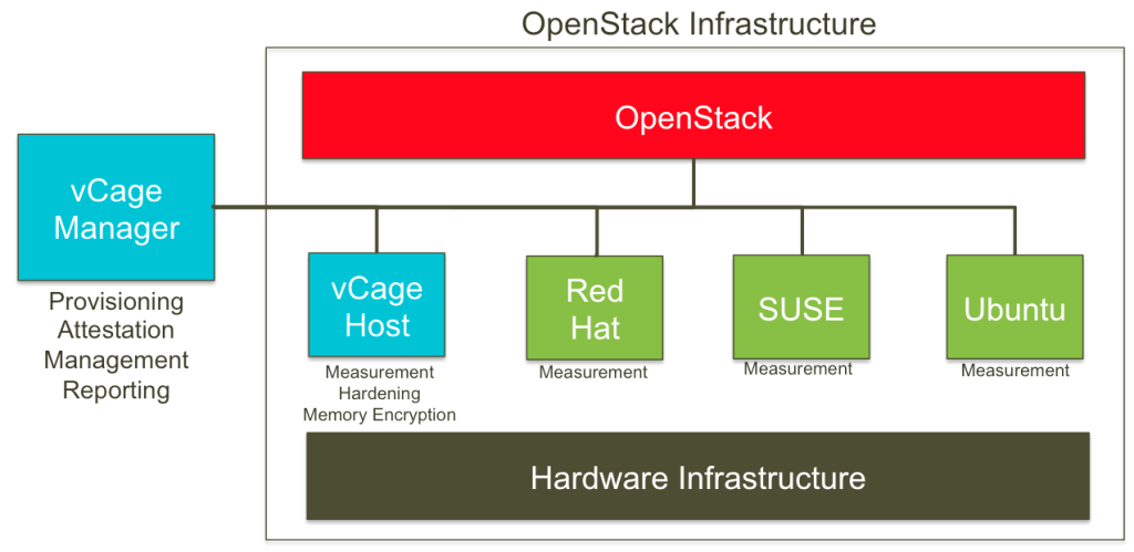 vcage-openstack-diagram